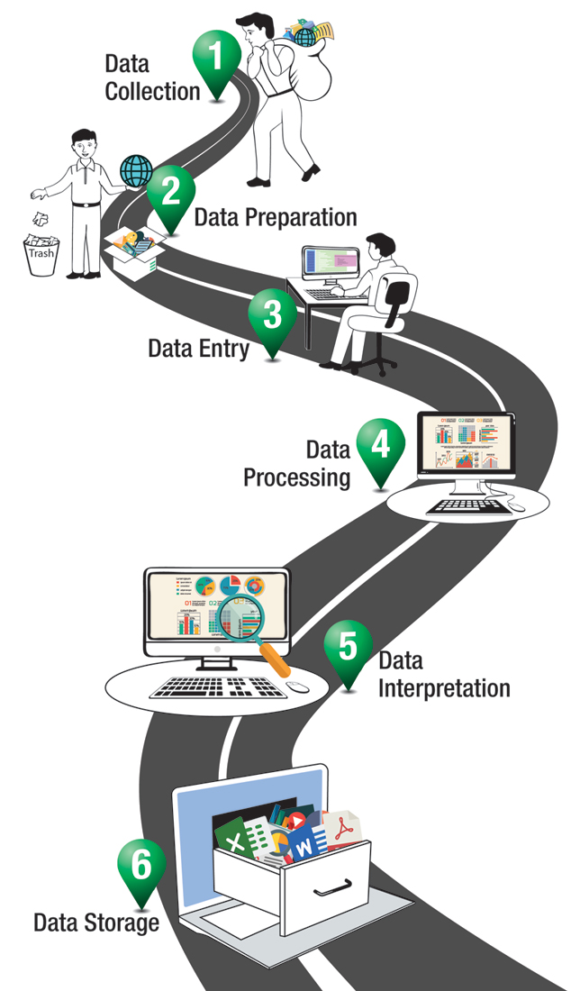 6 stages of the data processing cycle