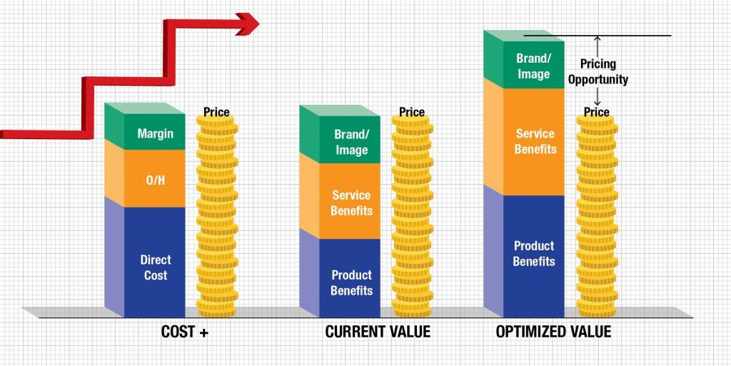 Optimized Price Value
