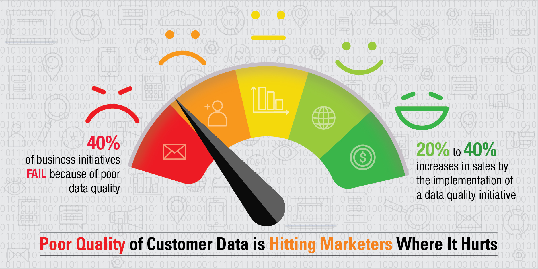 poor quality of customer data is hitting marketers where