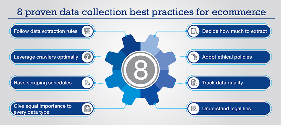 Ecommerce data collection best practices