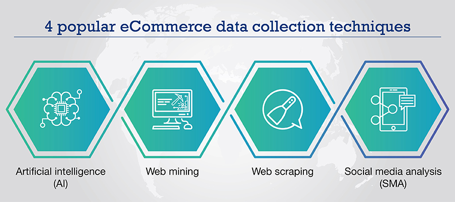 Techniques for eCommerce data collection