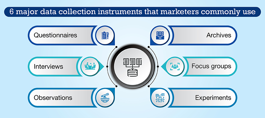 6 major data collection instruments